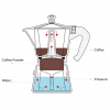 Stovetop Coffee Espresso Maker - Operating Principle